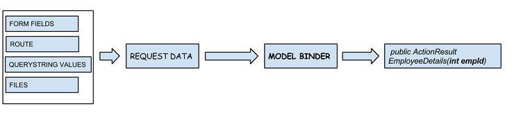 Model Binding in MVC