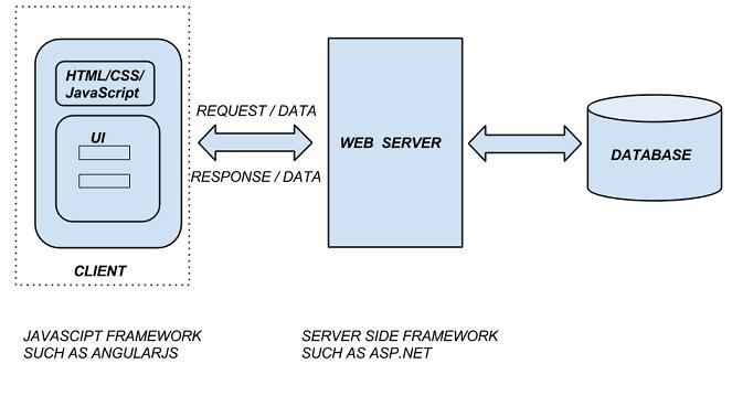 SPA Application architecture