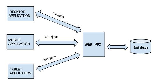 webapi in mvc