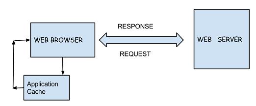 HTML5 APP CACHE