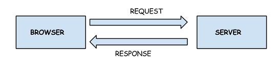 WebSockets in HTML5