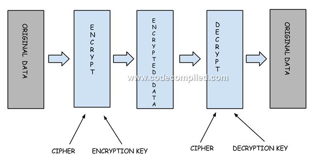 ENCRYPTION IN HTTPS