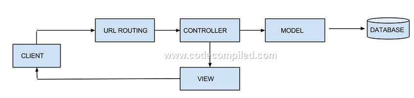 MVC Request flow