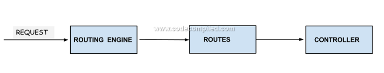 MVC Routing Engine