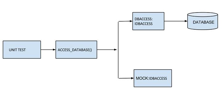 mocking framework