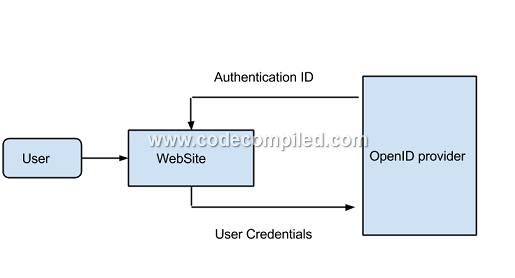 OpenID in MVC