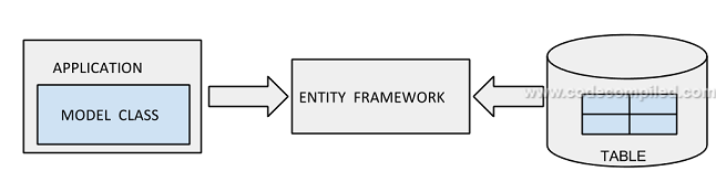 Entity framework 6 map to stored procedures