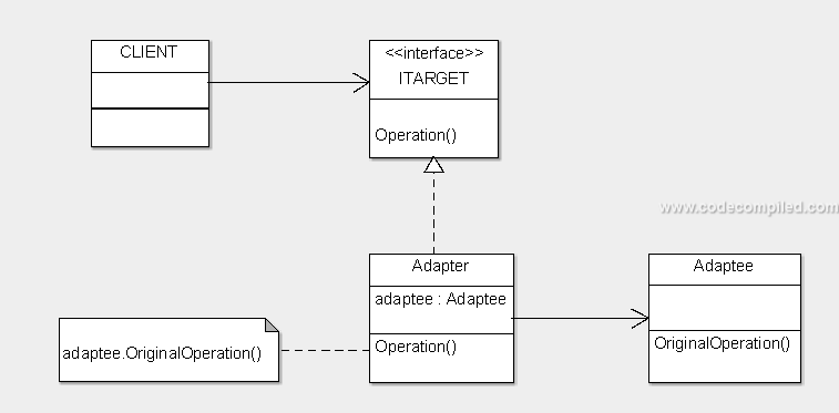 Use and example of Adapter Design Pattern