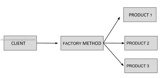 factory method in c#