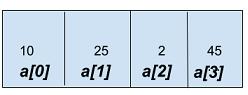 Arrays in TypeScript