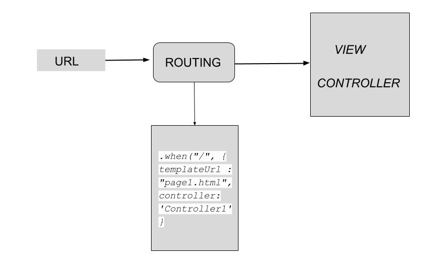 routing in angularjs