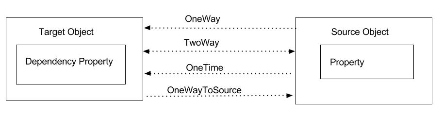 WPF Binding Modes