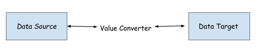 Value Converter in WPF