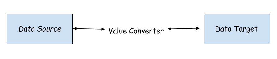 Value Converter in WPF