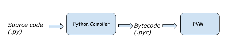 Python compilation